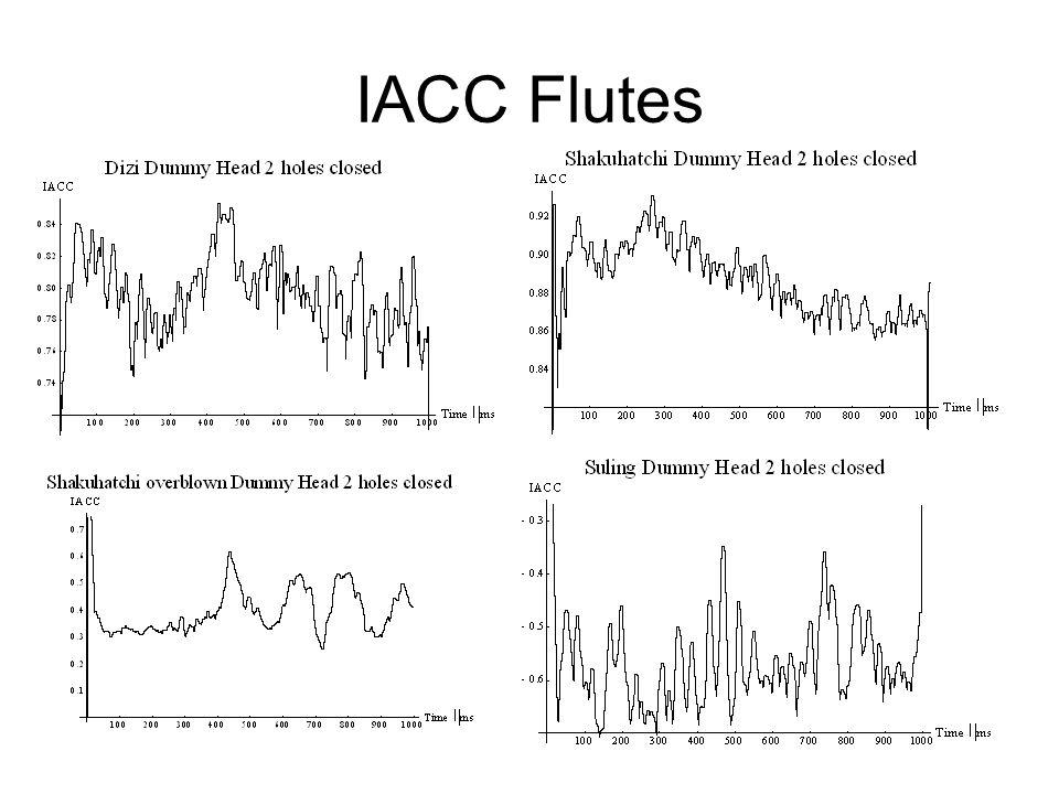 IACC Flutes