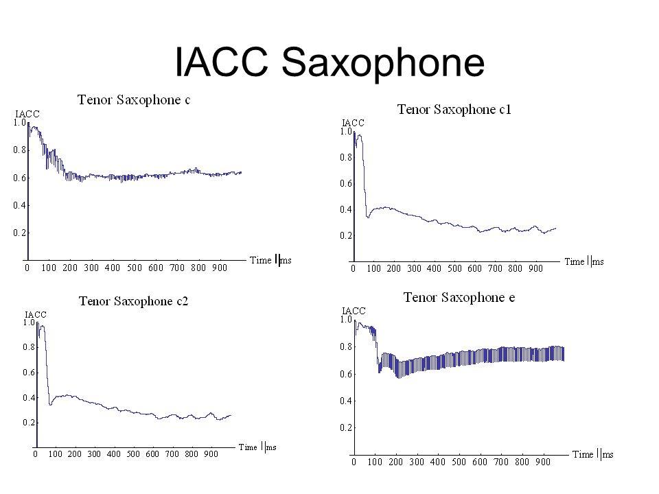 IACC Saxophone