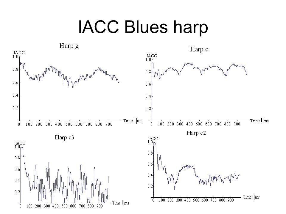 IACC Blues harp
