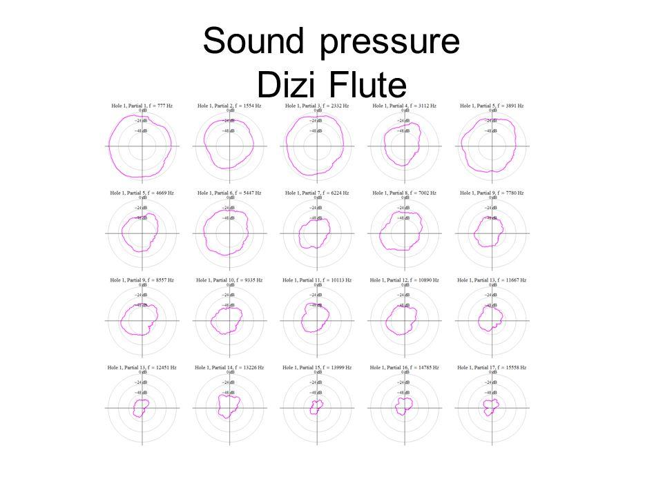 Sound pressure Dizi Flute
