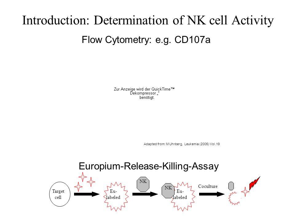 Introduction: NK cell killing mechanisms Adapted from: M Uhrberg, Leukemia (2005) Vol.19 1) Killing via Perforin channels pathmicro.med.sc.edu/bowers/ctl-10c.jpg 2) Killing via Cytokines, Fas-L