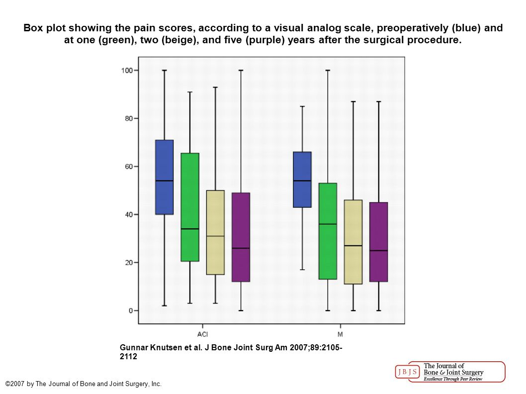 Box plot showing the pain scores, according to a visual analog scale, preoperatively (blue) and at one (green), two (beige), and five (purple) years after the surgical procedure.