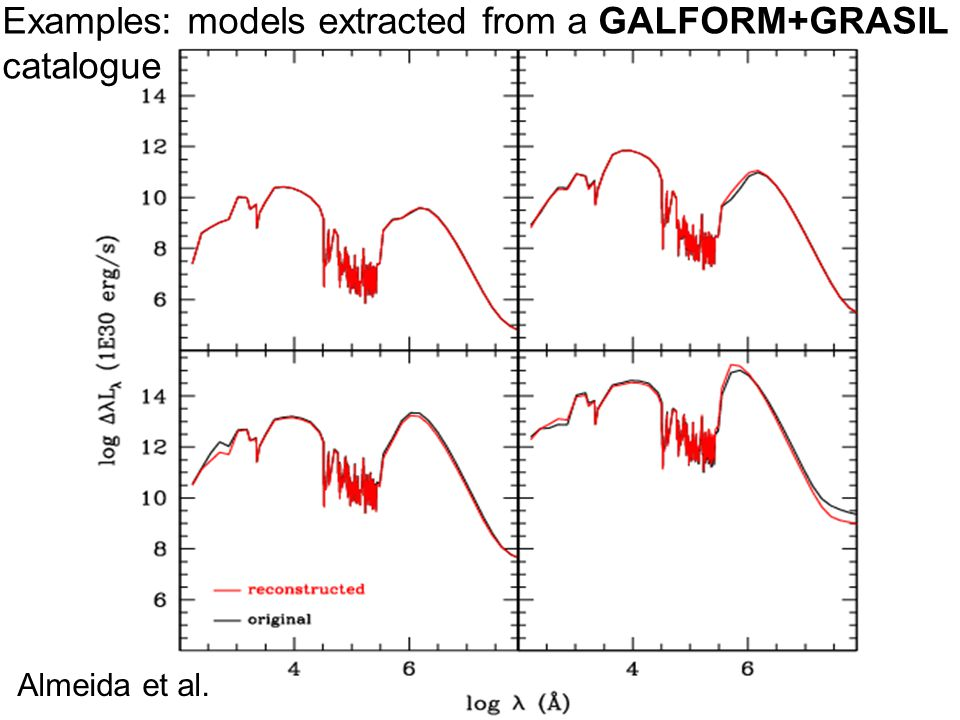 Examples: models extracted from a GALFORM+GRASIL catalogue Almeida et al.