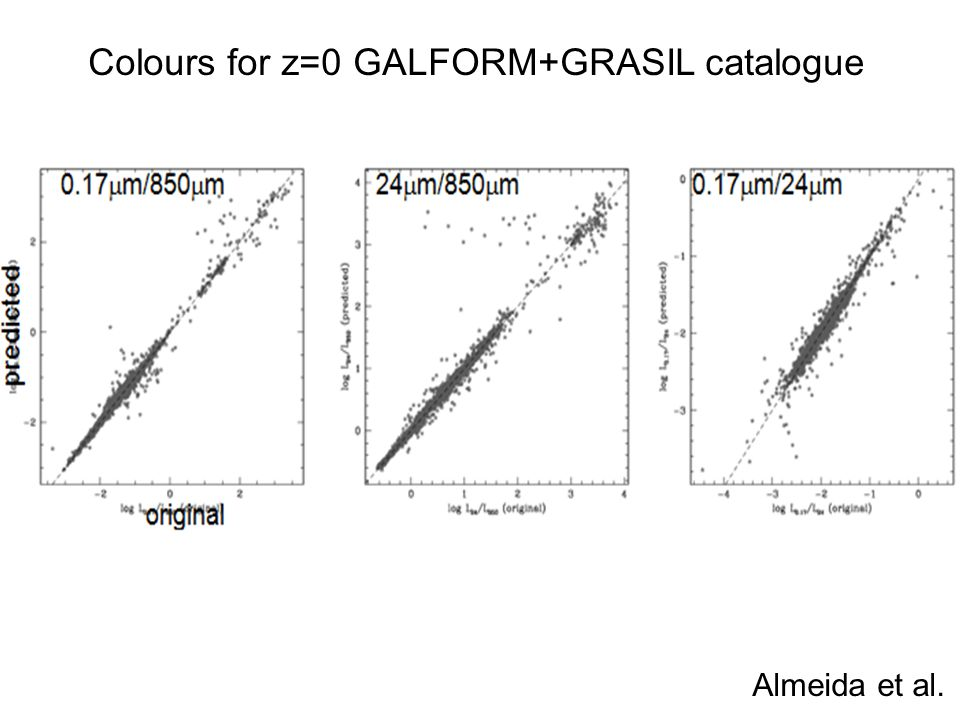 Colours for z=0 GALFORM+GRASIL catalogue Almeida et al.