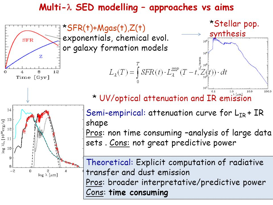 Multi- SED modelling – approaches vs aims *Stellar pop.