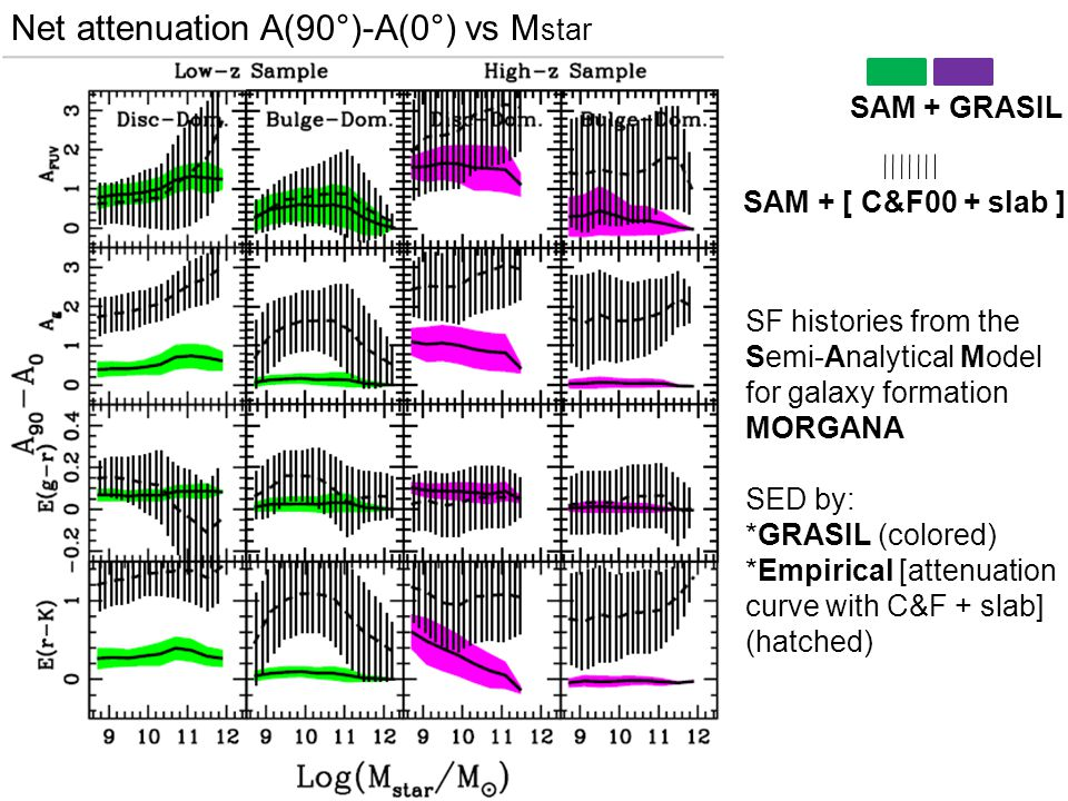 SAM + GRASIL SAM + [ C&F00 + slab ] SF histories from the Semi-Analytical Model for galaxy formation MORGANA SED by: *GRASIL (colored) *Empirical [attenuation curve with C&F + slab] (hatched) Net attenuation A(90°)-A(0°) vs M star