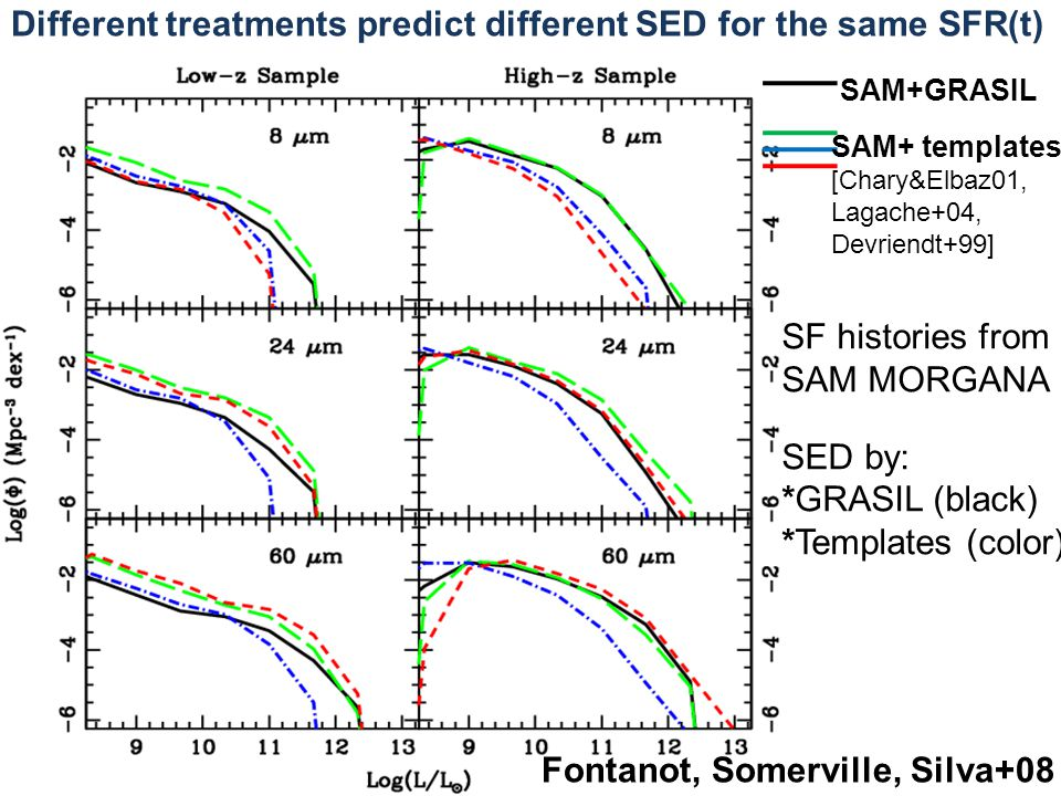 Fontanot, Somerville, Silva+08 SAM+GRASIL SAM+ templates [Chary&Elbaz01, Lagache+04, Devriendt+99] SF histories from SAM MORGANA SED by: *GRASIL (black) *Templates (color) Different treatments predict different SED for the same SFR(t)
