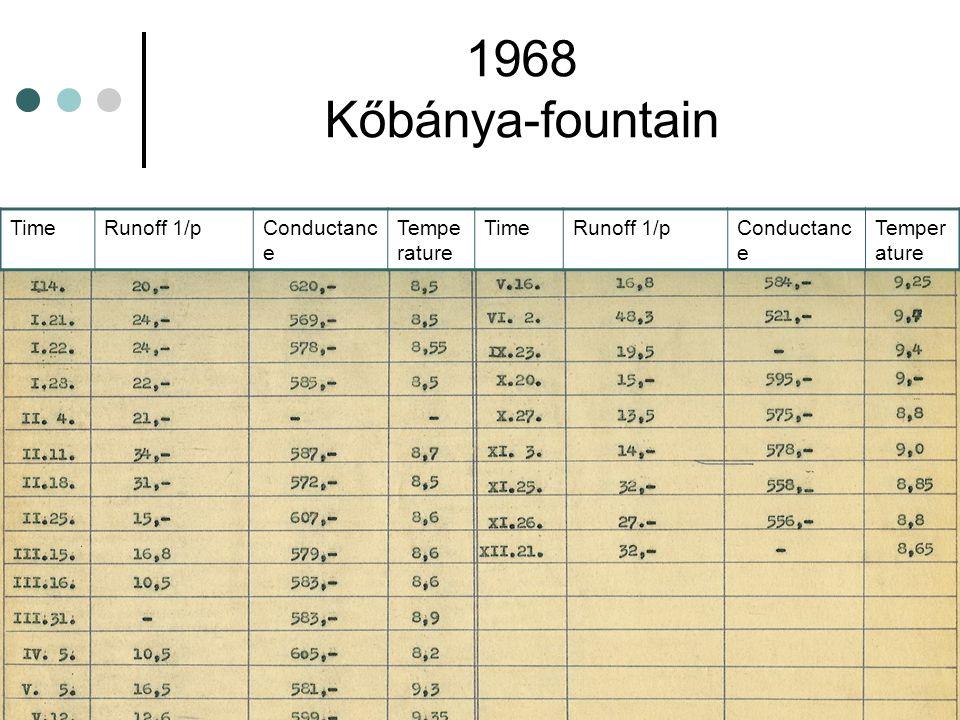 1968 Kőbánya-fountain TimeRunoff 1/pConductanc e Tempe rature TimeRunoff 1/pConductanc e Temper ature