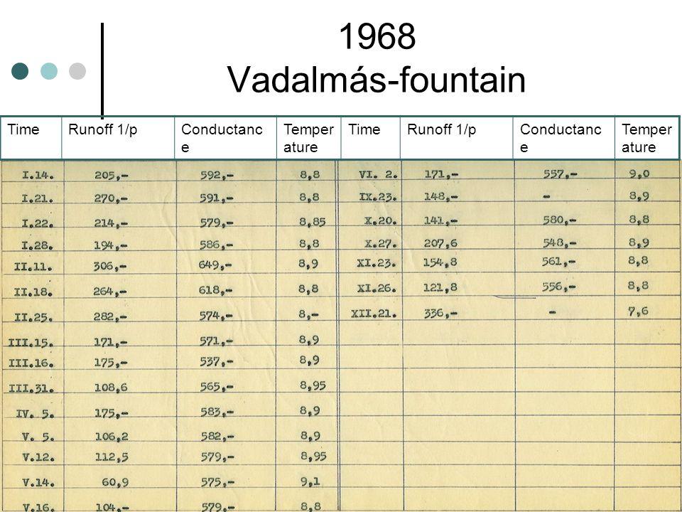 1968 Vadalmás-fountain TimeRunoff 1/pConductanc e Temper ature TimeRunoff 1/pConductanc e Temper ature