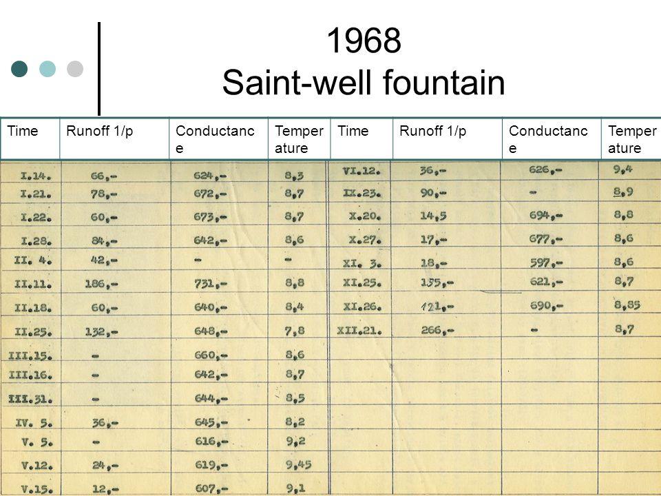 1968 Saint-well fountain TimeRunoff 1/pConductanc e Temper ature TimeRunoff 1/pConductanc e Temper ature