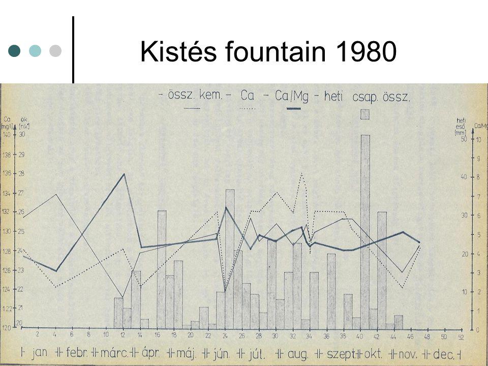 Kistés fountain 1980