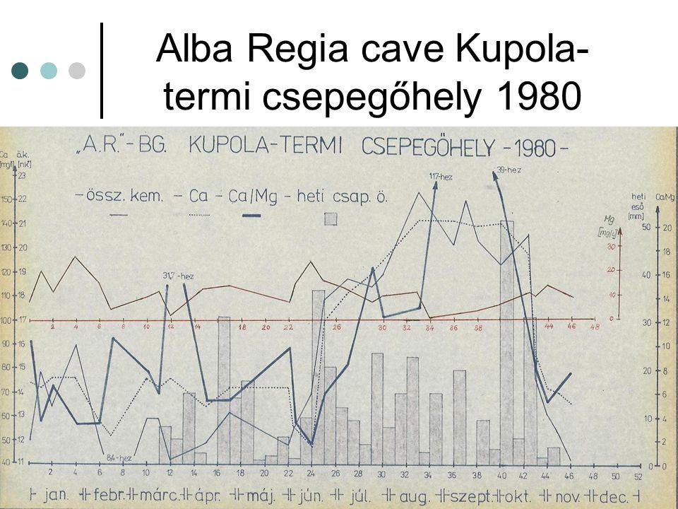 Alba Regia cave Kupola- termi csepegőhely 1980