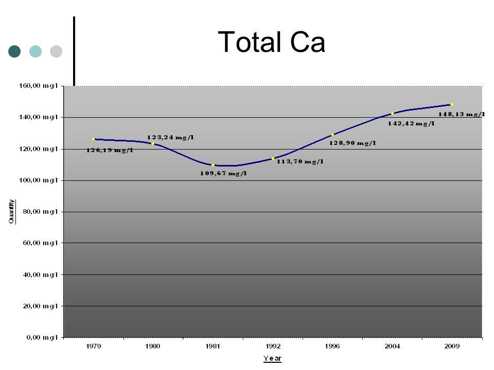 Total Ca