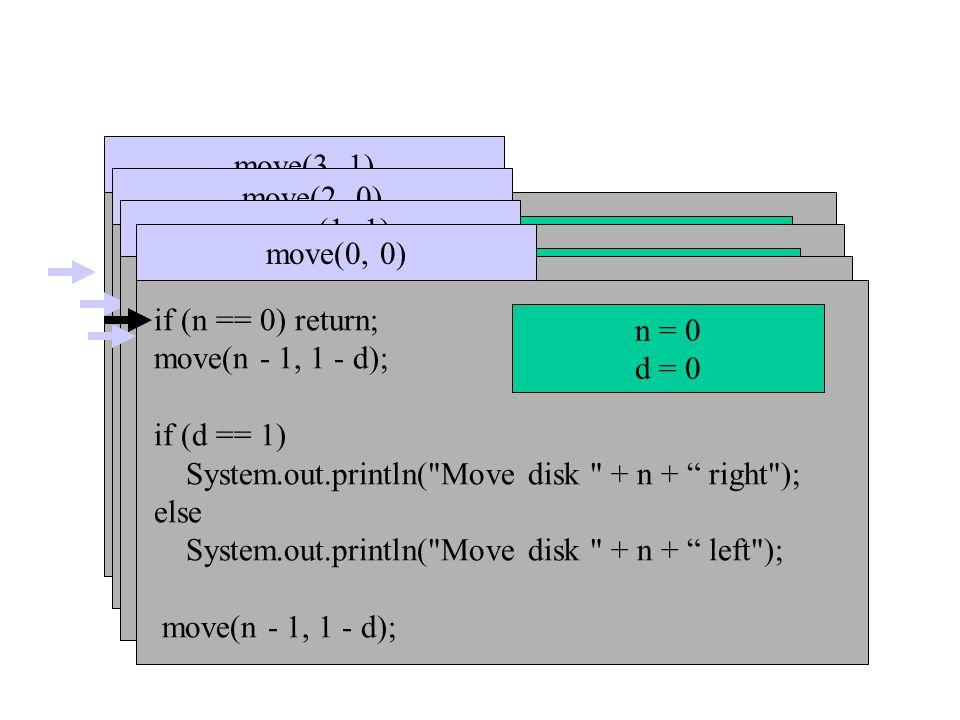 if (n == 0) return; move(n - 1, 1 - dir); if (dir == 1) System.out.println( Move disk + n + to right ); else System.out.println( Move disk + n + to left ); move(n - 1, 1 - dir); move(3, 1) n=3 dir = 1 if (n == 0) return; move(n - 1, 1 - dir); if (dir == 1) System.out.println( Move disk + n + to right ); else System.out.println( Move disk + n + to left ); move(n - 1, 1 - dir); move(2, 0) n = 2 dir = 0 if (n == 0) return; move(n - 1, 1 - dir); if (dir == 1) System.out.println( Move disk + n + to right ); else System.out.println( Move disk + n + to left ); move(n - 1, 1 - dir); move(1, 1) n = 1 dir = 1 if (n == 0) return; move(n - 1, 1 - d); if (d == 1) System.out.println( Move disk + n + right ); else System.out.println( Move disk + n + left ); move(n - 1, 1 - d); move(0, 0) n = 0 d = 0