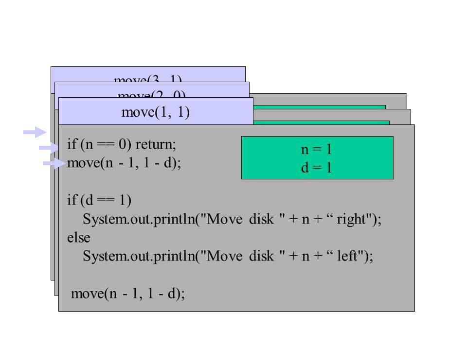 if (n == 0) return; move(n - 1, 1 - dir); if (dir == 1) System.out.println( Move disk + n + to right ); else System.out.println( Move disk + n + to left ); move(n - 1, 1 - dir); move(3, 1) n=3 dir = 1 if (n == 0) return; move(n - 1, 1 - dir); if (dir == 1) System.out.println( Move disk + n + to right ); else System.out.println( Move disk + n + to left ); move(n - 1, 1 - dir); move(2, 0) n = 2 dir = 0 if (n == 0) return; move(n - 1, 1 - d); if (d == 1) System.out.println( Move disk + n + right ); else System.out.println( Move disk + n + left ); move(n - 1, 1 - d); move(1, 1) n = 1 d = 1