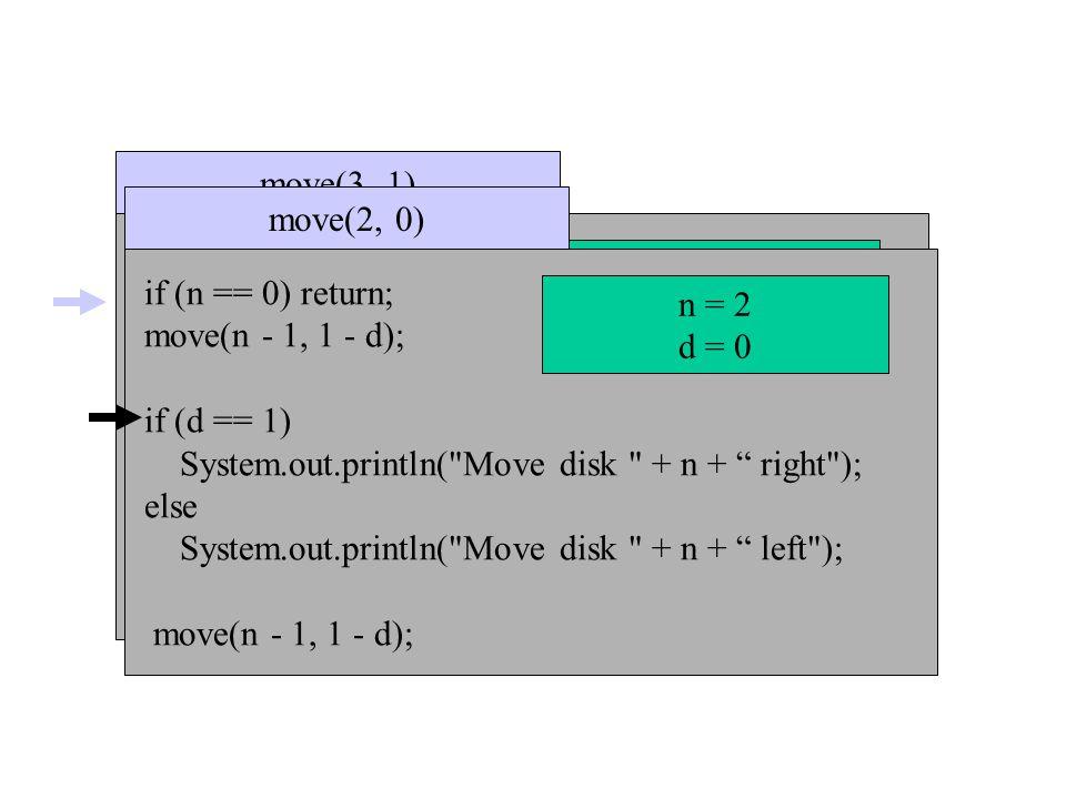 if (n == 0) return; move(n - 1, 1 - dir); if (dir == 1) System.out.println( Move disk + n + to right ); else System.out.println( Move disk + n + to left ); move(n - 1, 1 - dir); move(3, 1) n=3 dir = 1 if (n == 0) return; move(n - 1, 1 - d); if (d == 1) System.out.println( Move disk + n + right ); else System.out.println( Move disk + n + left ); move(n - 1, 1 - d); move(2, 0) n = 2 d = 0