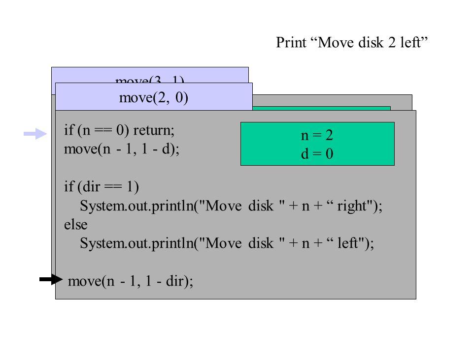 if (n == 0) return; move(n - 1, 1 - dir); if (dir == 1) System.out.println( Move disk + n + to right ); else System.out.println( Move disk + n + to left ); move(n - 1, 1 - dir); move(3, 1) n=3 dir = 1 if (n == 0) return; move(n - 1, 1 - d); if (dir == 1) System.out.println( Move disk + n + right ); else System.out.println( Move disk + n + left ); move(n - 1, 1 - dir); move(2, 0) n = 2 d = 0 Print Move disk 2 left