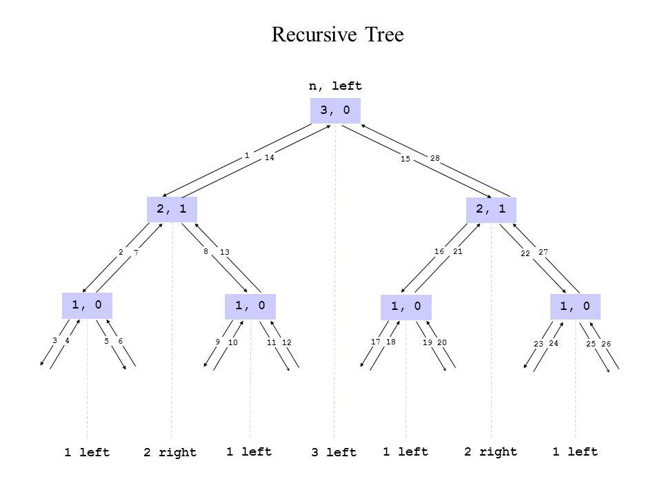 3, 0 2, 1 1, 0 2, 1 1, 0 1 left2 right 1 left 3 left 2 right 1 left n, left 1 14 2 7 3 4 6 5 9 10 12 11 17 18 20 19 23 24 26 25 13 816 21 27 22 28 15 Recursive Tree