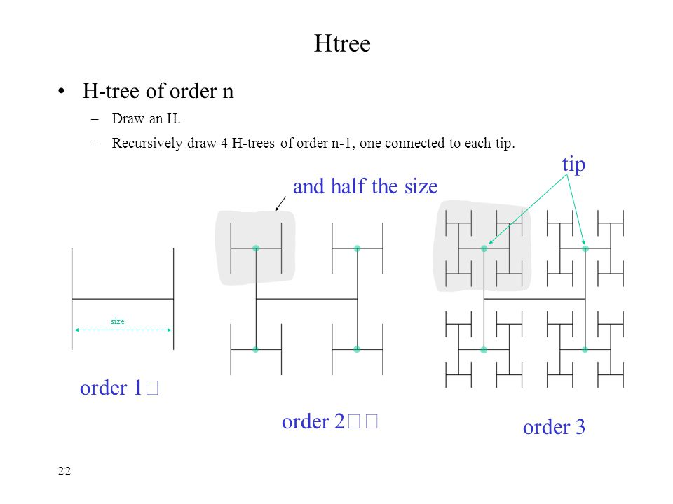 22 Htree H-tree of order n –Draw an H. –Recursively draw 4 H-trees of order n-1, one connected to each tip. and half the size order 1 order 2 order 3