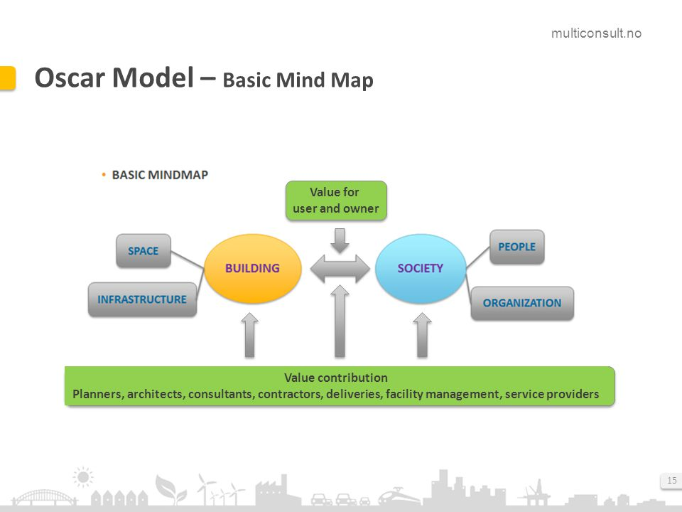 multiconsult.no 15 Oscar Model – Basic Mind Map Value for user and owner Value contribution Planners, architects, consultants, contractors, deliveries, facility management, service providers