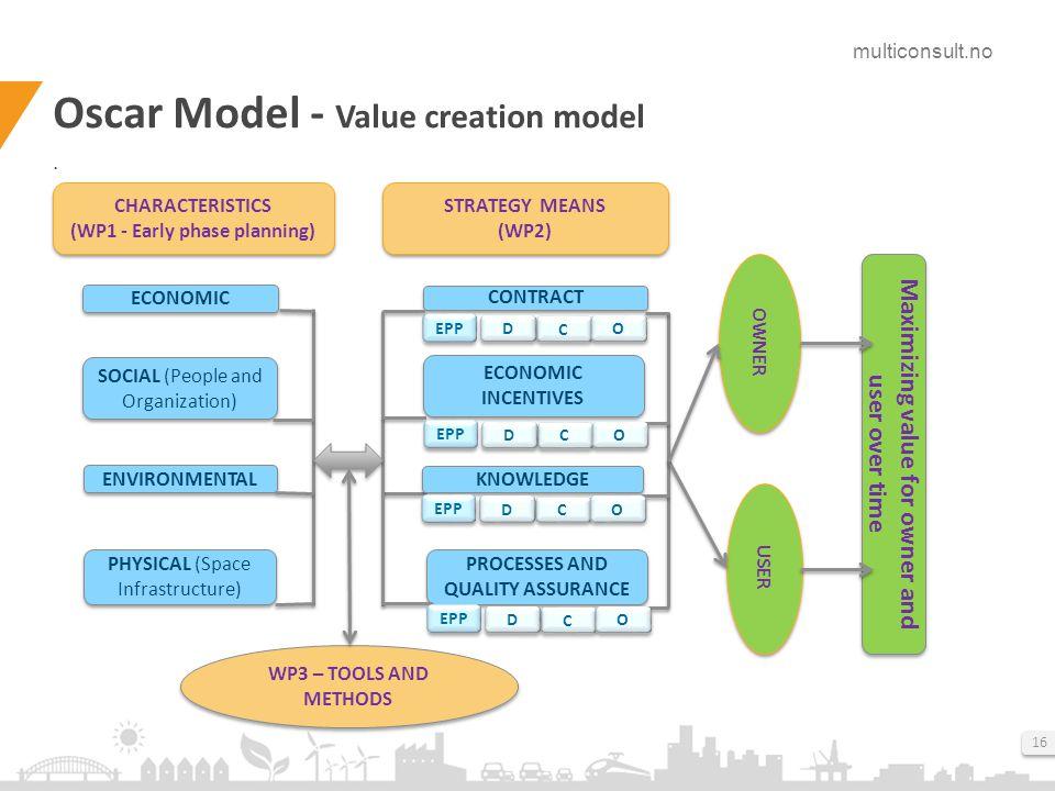 multiconsult.no 16 Oscar Model - Value creation model.