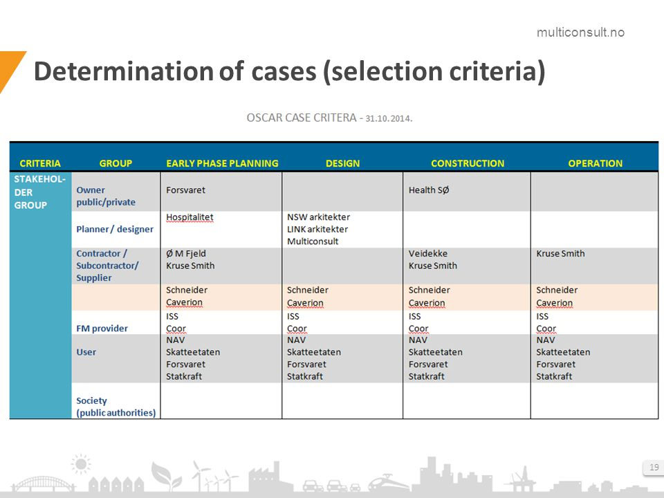 multiconsult.no 19 Determination of cases (selection criteria)