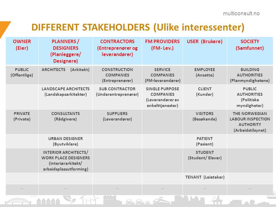 multiconsult.no 9 DIFFERENT STAKEHOLDERS (Ulike interessenter) OWNER (Eier) PLANNERS / DESIGNERS (Planleggere/ Designere) CONTRACTORS (Entreprenører og leverandører) FM PROVIDERS (FM- Lev.) USER (Brukere)SOCIETY (Samfunnet) PUBLIC (Offentlige) ARCHITECTS (Arkitekt)CONSTRUCTION COMPANIES (Entreprenører) SERVICE COMPANIES (FM-leverandører) EMPLOYEE (Ansatte) BUILDING AUTHORITIES (Planmyndighetene) LANDSCAPE ARCHITECTS (Landskapsarkitekter) SUB CONTRACTOR (Underentreprenører) SINGLE PURPOSE COMPANIES (Leverandører av enkelttjenester) CLIENT (Kunder) PUBLIC AUTHORITIES (Politiske myndigheter) PRIVATE (Private) CONSULTANTS (Rådgivere) SUPPLIERS (Leverandører) VISITORS (Besøkende) THE NORWEGIAN LABOUR INSPECTION AUTHORITY (Arbeidstilsynet) URBAN DESIGNER (Byutviklere) PATIENT (Pasient) INTERIOR ARCHITECTS/ WORK PLACE DESIGNERS (Interiørarkitekt/ arbeidsplassutforming) STUDENT (Student/ Elever) TENANT (Leietaker) ………………