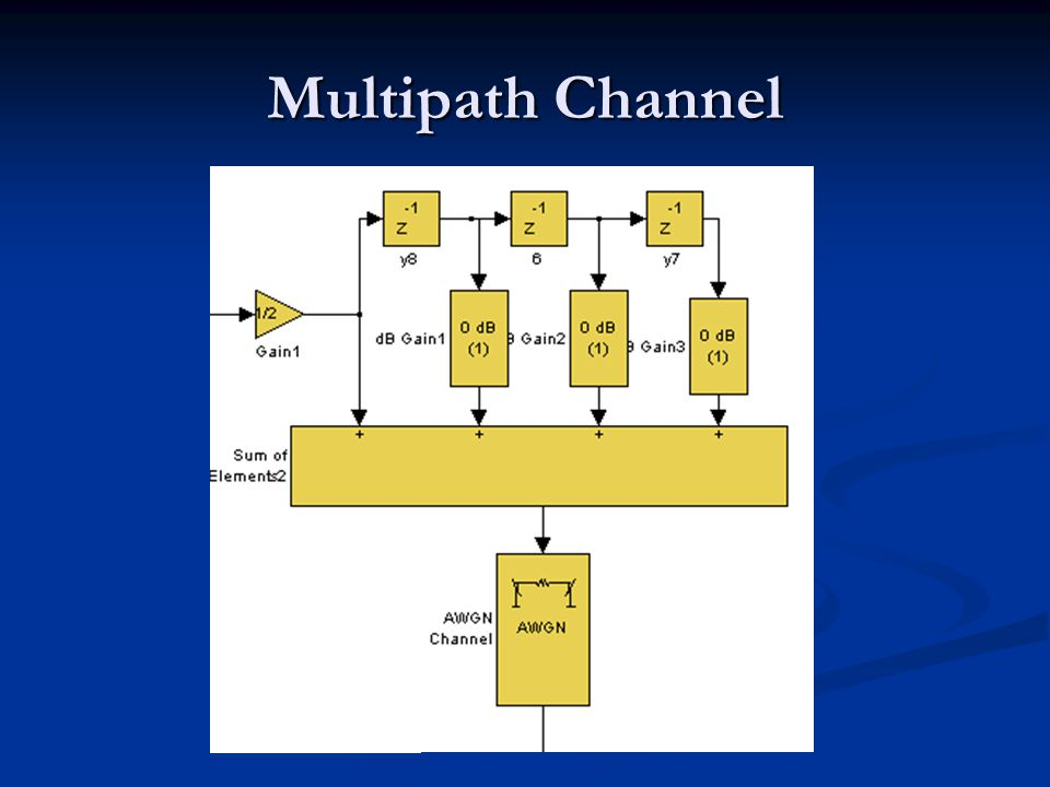 Multipath Channel