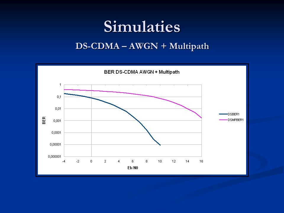 Simulaties DS-CDMA – AWGN + Multipath