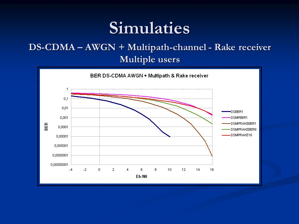 Simulaties DS-CDMA – AWGN + Multipath-channel - Rake receiver Multiple users