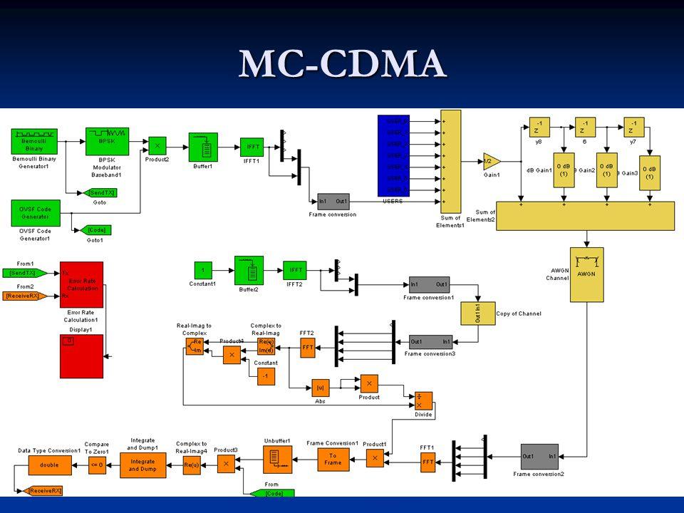 MC-CDMA