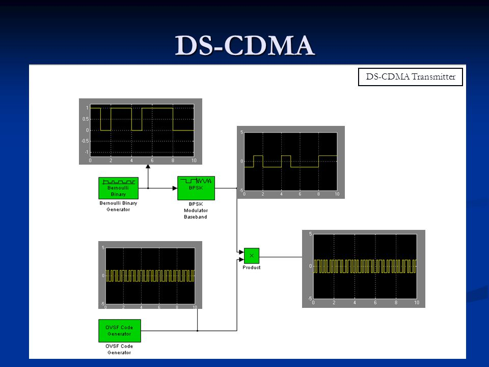 DS-CDMA DS-CDMA Receiver – AWGN Channel