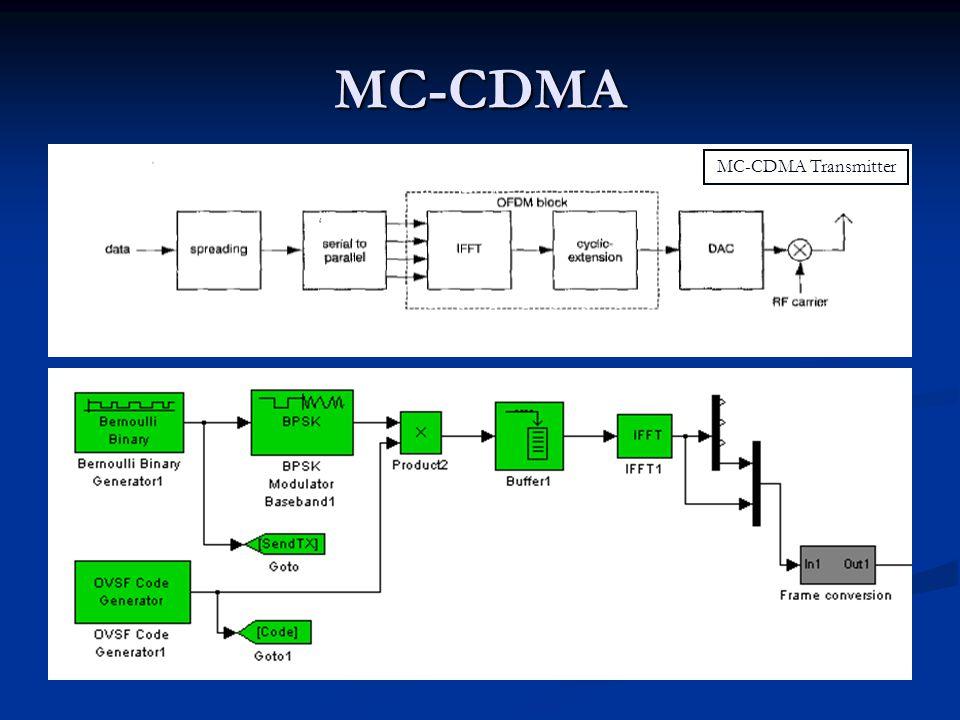 MC-CDMA equaliserdespreader H* ------- |H|² MC-CDMA Receiver