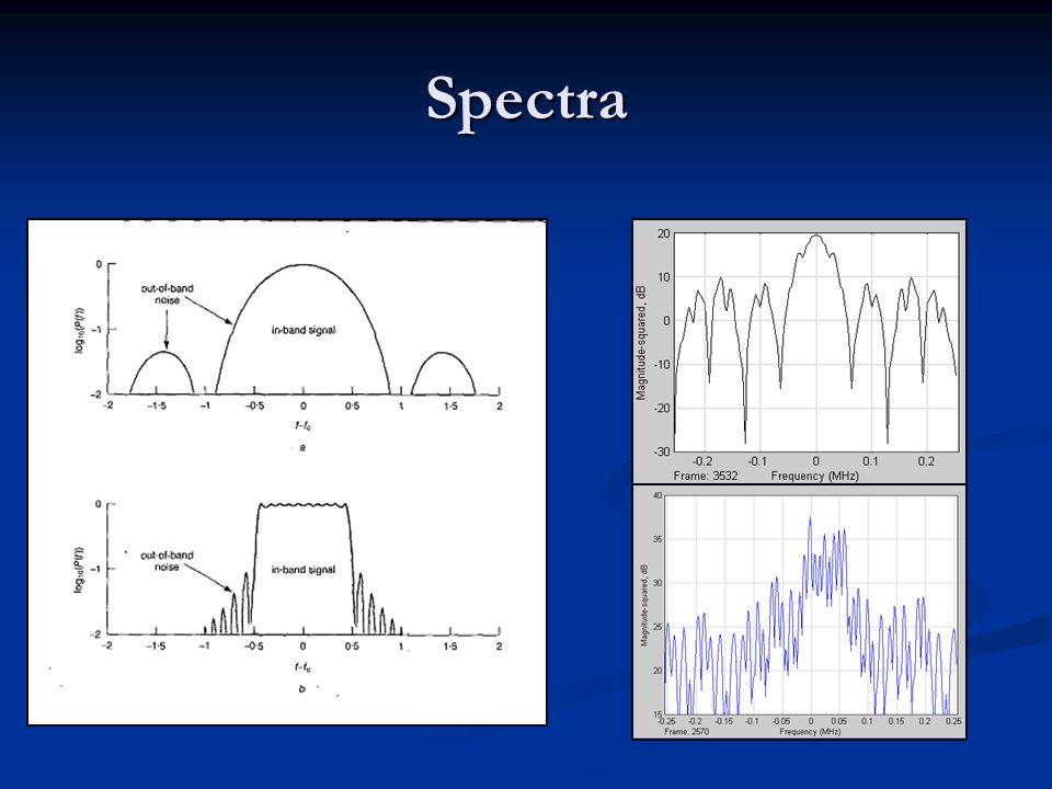 Overzicht MA-Technieken MA-Technieken Simulaties Simulaties AWGN AWGN Multipath Multipath Conclusies Conclusies Q & A Q & A