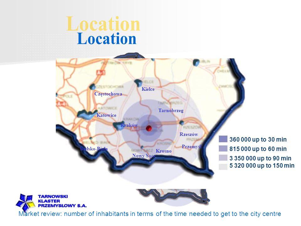 Market review: number of inhabitants in terms of the time needed to get to the city centre Kraków Tarnobrzeg Nowy Sącz Krosno Rzeszów Katowice Bielsko-Biala Częstochowa Kielce Przemyśl 360 000 up to 30 min 815 000 up to 60 min 3 350 000 up to 90 min 5 320 000 up to 150 min
