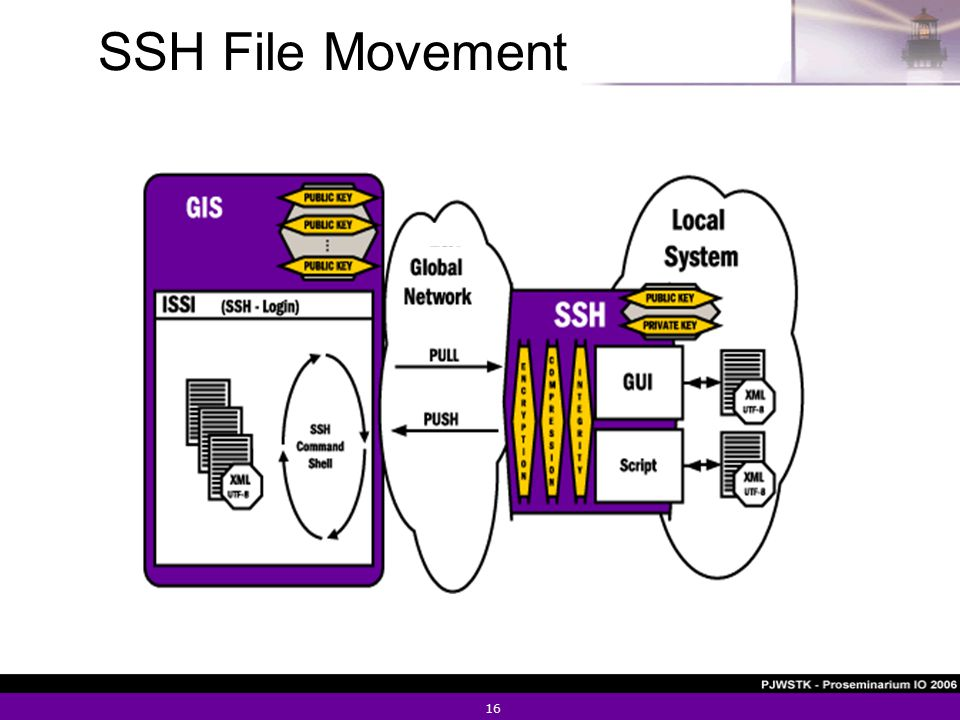 16 SSH File Movement