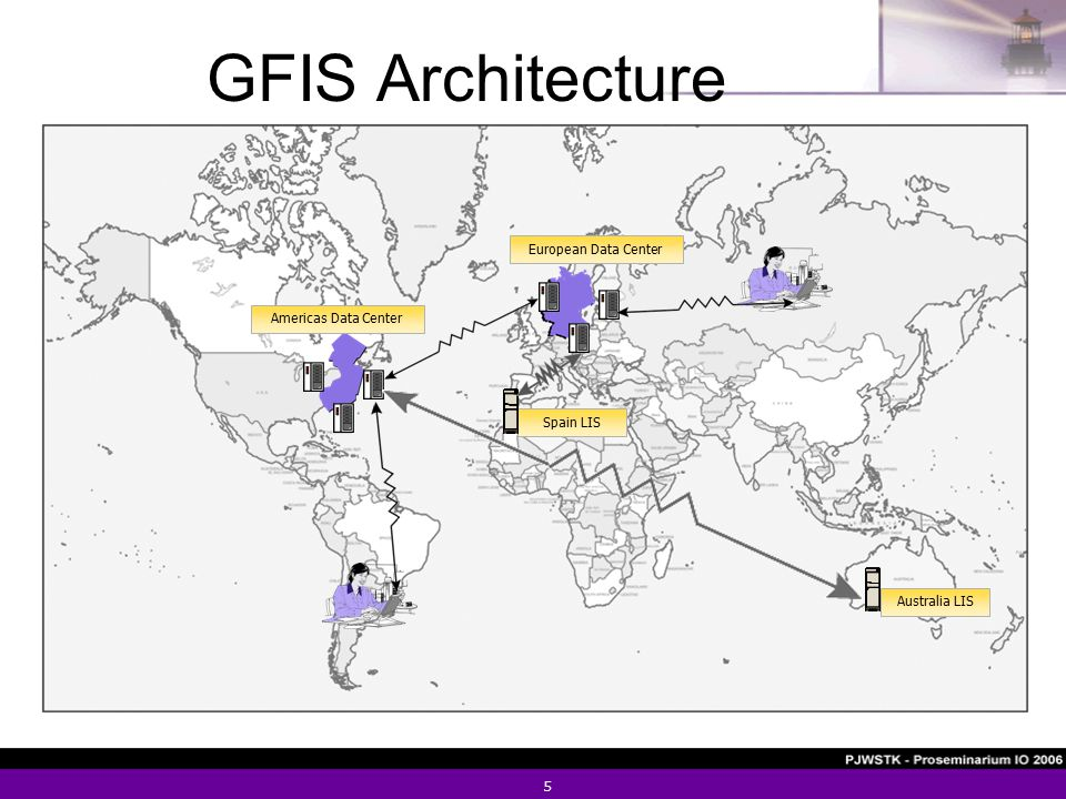 5 GFIS Architecture Spain LIS Australia LIS European Data CenterAmericas Data Center