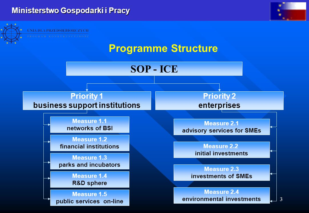 Ministerstwo Gospodarki i Pracy 3 Programme Structure SOP - ICE Priority 1 business support institutions Priority 2 enterprises Measure 1.1 networks o