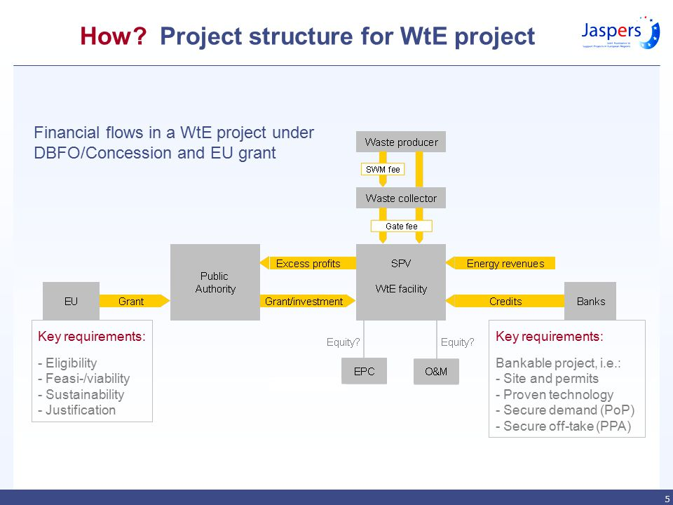 5 How? Project structure for WtE project Key requirements: - Eligibility - Feasi-/viability - Sustainability - Justification Key requirements: Bankabl
