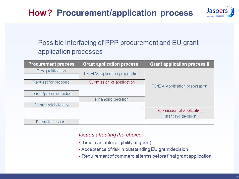 7 Possible Interfacing of PPP procurement and EU grant application processes How? Procurement/application process Issues affecting the choice:  Time