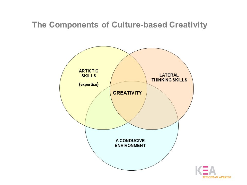 The Components of Culture-based Creativity ARTISTIC SKILLS ( expertise ) LATERAL THINKING SKILLS A CONDUCIVE ENVIRONMENT CREATIVITY