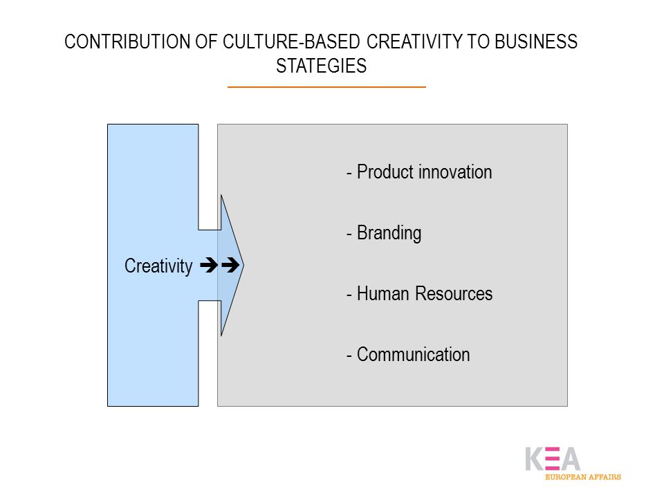 CONTRIBUTION OF CULTURE-BASED CREATIVITY TO BUSINESS STATEGIES Creativity  - Product innovation - Branding - Human Resources - Communication