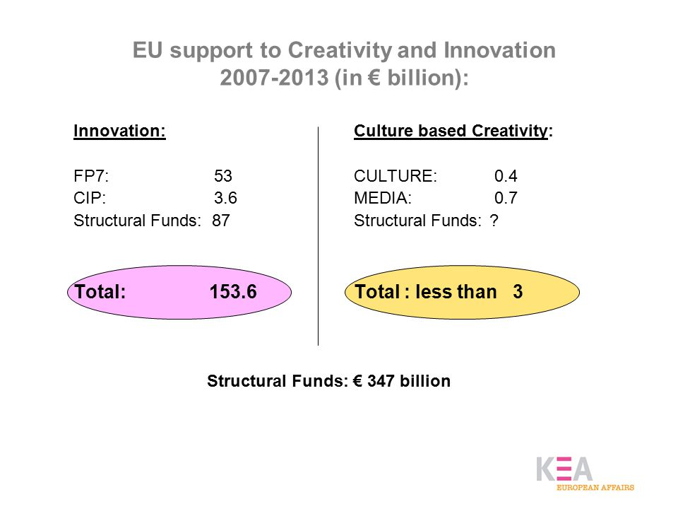 EU support to Creativity and Innovation 2007-2013 (in € billion): Innovation: FP7: 53 CIP: 3.6 Structural Funds: 87 Total:153.6 Culture based Creativity: CULTURE: 0.4 MEDIA: 0.7 Structural Funds:.