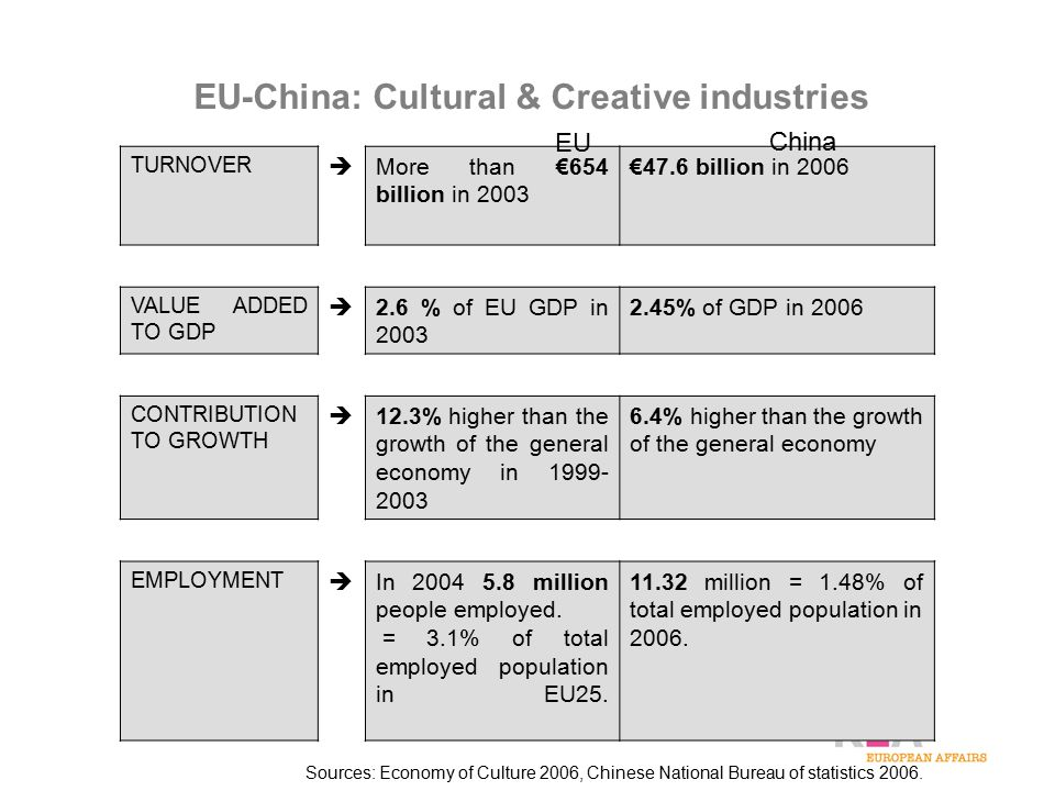 EU-China: Cultural & Creative industries TURNOVER  More than €654 billion in 2003 €47.6 billion in 2006 VALUE ADDED TO GDP  2.6 % of EU GDP in 2003 2.45% of GDP in 2006 CONTRIBUTION TO GROWTH  12.3% higher than the growth of the general economy in 1999- 2003 6.4% higher than the growth of the general economy EMPLOYMENT  In 2004 5.8 million people employed.