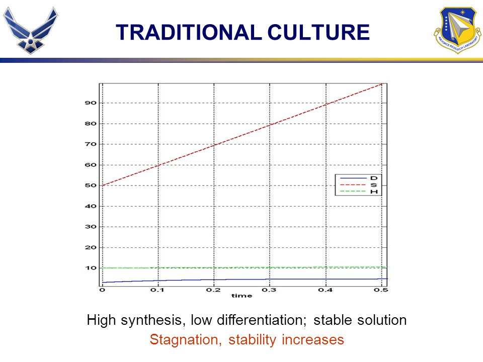 TRADITIONAL CULTURE High synthesis, low differentiation; stable solution Stagnation, stability increases