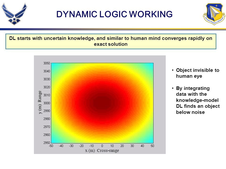 DYNAMIC LOGIC WORKING y (m) Range x (m) Cross-range DL starts with uncertain knowledge, and similar to human mind converges rapidly on exact solution