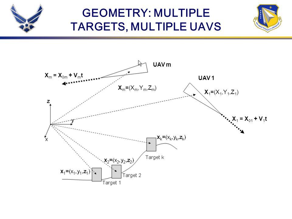 GEOMETRY: MULTIPLE TARGETS, MULTIPLE UAVS UAV 1 X 1 = X 01 + V 1 t X 1 =(X 1,Y 1,Z 1 ) UAV m X m =(X m,Y m,Z m ) X m = X 0m + V m t