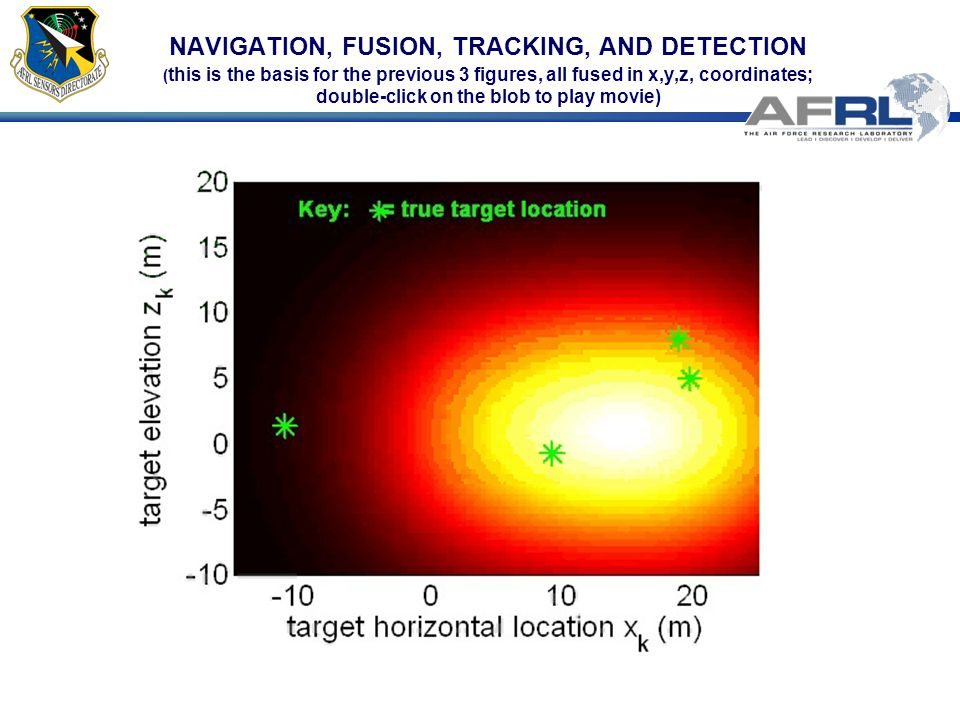 NAVIGATION, FUSION, TRACKING, AND DETECTION ( this is the basis for the previous 3 figures, all fused in x,y,z, coordinates; double-click on the blob