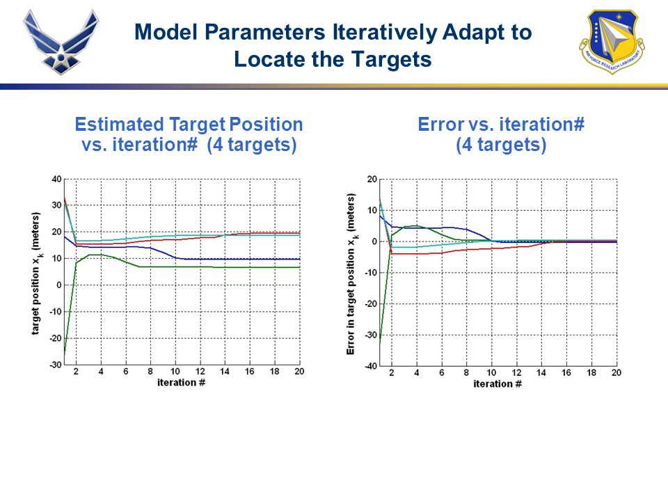 Model Parameters Iteratively Adapt to Locate the Targets Error vs. iteration# (4 targets) Estimated Target Position vs. iteration# (4 targets)
