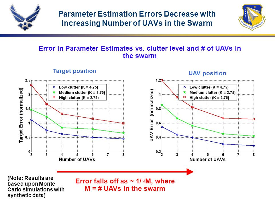 Parameter Estimation Errors Decrease with Increasing Number of UAVs in the Swarm Error falls off as ~ 1/√M, where M = # UAVs in the swarm (Note: Resul